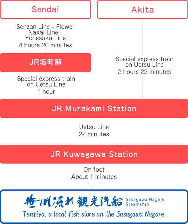 If coming by conventional special express or express